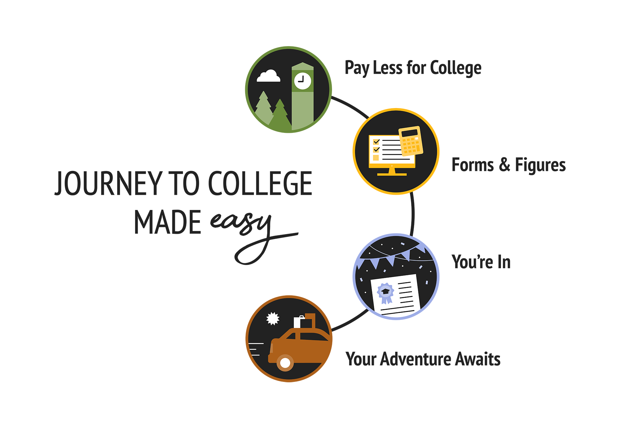 Journey To College Made Easy